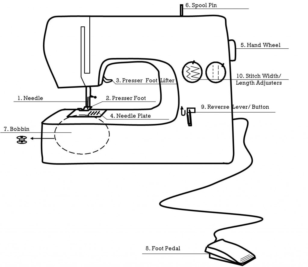 1 parts of the sewing machine with kids yellow spool – Sewing Worksheets